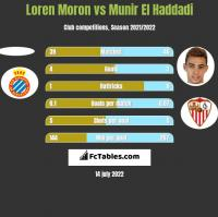 Loren Moron vs Munir El Haddadi h2h player stats