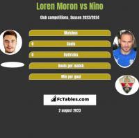 Loren Moron vs Nino h2h player stats
