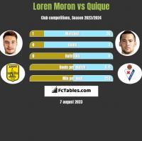 Loren Moron vs Quique h2h player stats