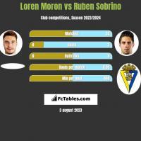 Loren Moron vs Ruben Sobrino h2h player stats