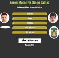 Loren Moron vs Diego Lainez h2h player stats