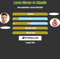 Loren Moron vs Claudio h2h player stats