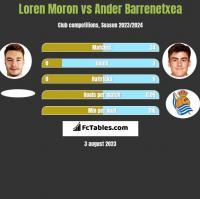 Loren Moron vs Ander Barrenetxea h2h player stats
