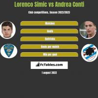 Lorenco Simic vs Andrea Conti h2h player stats