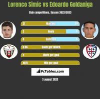Lorenco Simic vs Edoardo Goldaniga h2h player stats
