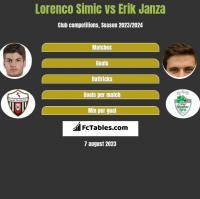 Lorenco Simic vs Erik Janza h2h player stats