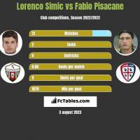 Lorenco Simic vs Fabio Pisacane h2h player stats