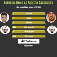 Lorenco Simic vs Fabrizio Cacciatore h2h player stats