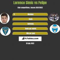 Lorenco Simic vs Felipe h2h player stats