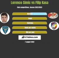 Lorenco Simic vs Filip Kasa h2h player stats