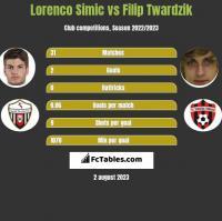 Lorenco Simic vs Filip Twardzik h2h player stats