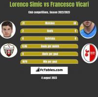 Lorenco Simic vs Francesco Vicari h2h player stats