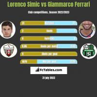 Lorenco Simic vs Giammarco Ferrari h2h player stats