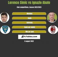 Lorenco Simic vs Ignazio Abate h2h player stats