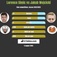 Lorenco Simic vs Jakub Wojcicki h2h player stats
