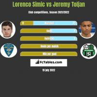 Lorenco Simic vs Jeremy Toljan h2h player stats