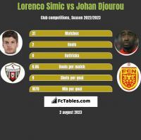 Lorenco Simic vs Johan Djourou h2h player stats