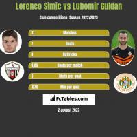 Lorenco Simic vs Lubomir Guldan h2h player stats