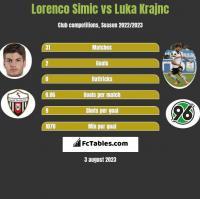 Lorenco Simic vs Luka Krajnc h2h player stats