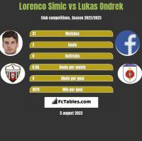 Lorenco Simic vs Lukas Ondrek h2h player stats