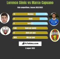 Lorenco Simic vs Marco Capuano h2h player stats