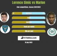Lorenco Simic vs Marlon h2h player stats