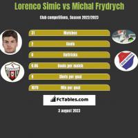 Lorenco Simic vs Michal Frydrych h2h player stats