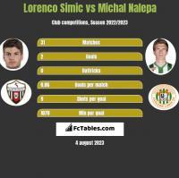 Lorenco Simic vs Michał Nalepa h2h player stats
