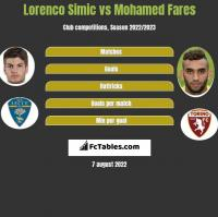 Lorenco Simic vs Mohamed Fares h2h player stats