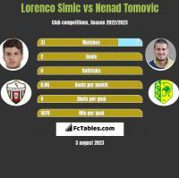 Lorenco Simic vs Nenad Tomovic h2h player stats