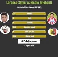 Lorenco Simic vs Nicolo Brighenti h2h player stats