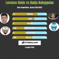 Lorenco Simic vs Radja Nainggolan h2h player stats