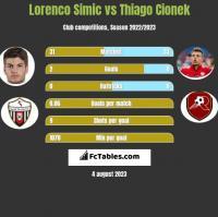 Lorenco Simic vs Thiago Cionek h2h player stats