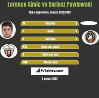 Lorenco Simic vs Dariusz Pawlowski h2h player stats