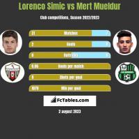 Lorenco Simic vs Mert Mueldur h2h player stats