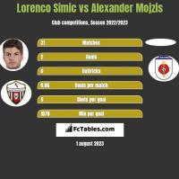 Lorenco Simic vs Alexander Mojzis h2h player stats