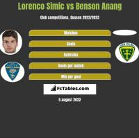 Lorenco Simic vs Benson Anang h2h player stats