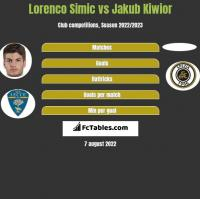 Lorenco Simic vs Jakub Kiwior h2h player stats
