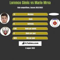 Lorenco Simic vs Mario Mrva h2h player stats