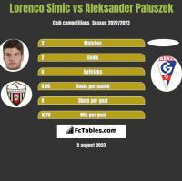 Lorenco Simic vs Aleksander Paluszek h2h player stats