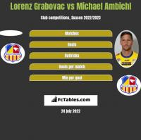 Lorenz Grabovac vs Michael Ambichl h2h player stats
