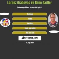 Lorenz Grabovac vs Rene Gartler h2h player stats