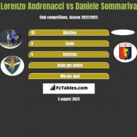 Lorenzo Andrenacci vs Daniele Sommariva h2h player stats