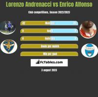 Lorenzo Andrenacci vs Enrico Alfonso h2h player stats