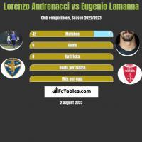 Lorenzo Andrenacci vs Eugenio Lamanna h2h player stats