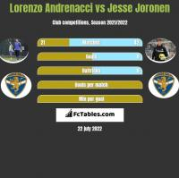 Lorenzo Andrenacci vs Jesse Joronen h2h player stats