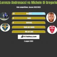 Lorenzo Andrenacci vs Michele Di Gregorio h2h player stats