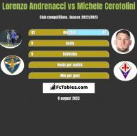 Lorenzo Andrenacci vs Michele Cerofolini h2h player stats