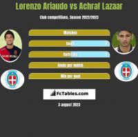 Lorenzo Ariaudo vs Achraf Lazaar h2h player stats