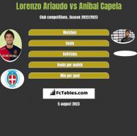Lorenzo Ariaudo vs Anibal Capela h2h player stats